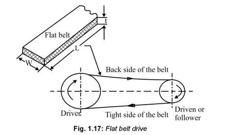 flat-belt-drive