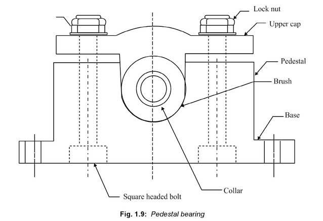 pedestal-bearing