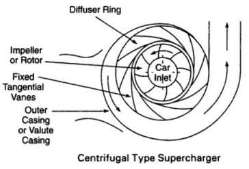 centrifugal-type-supercharger