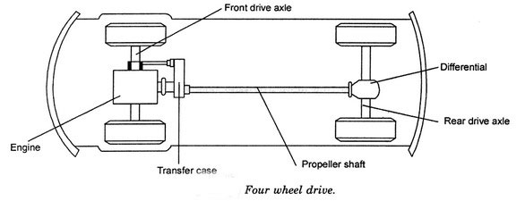components-of-automobile
