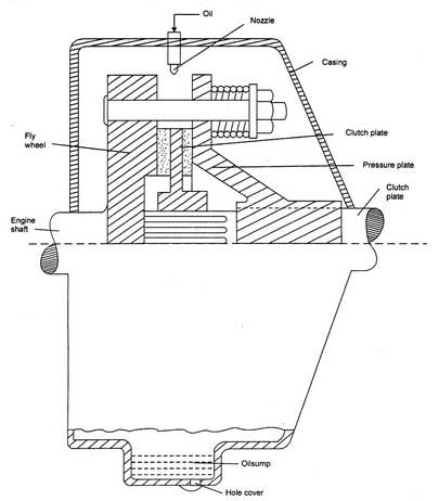 multi-plate-clutch-diagram