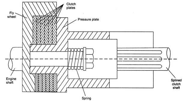 multi-plate-clutch