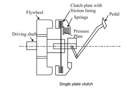 single-plate-clutch