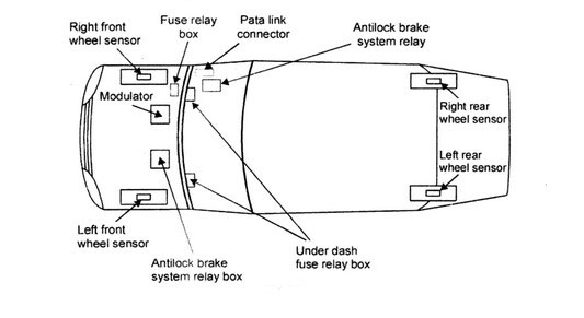 anti-lock-braking-system