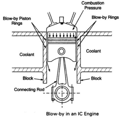 ic engine blow by