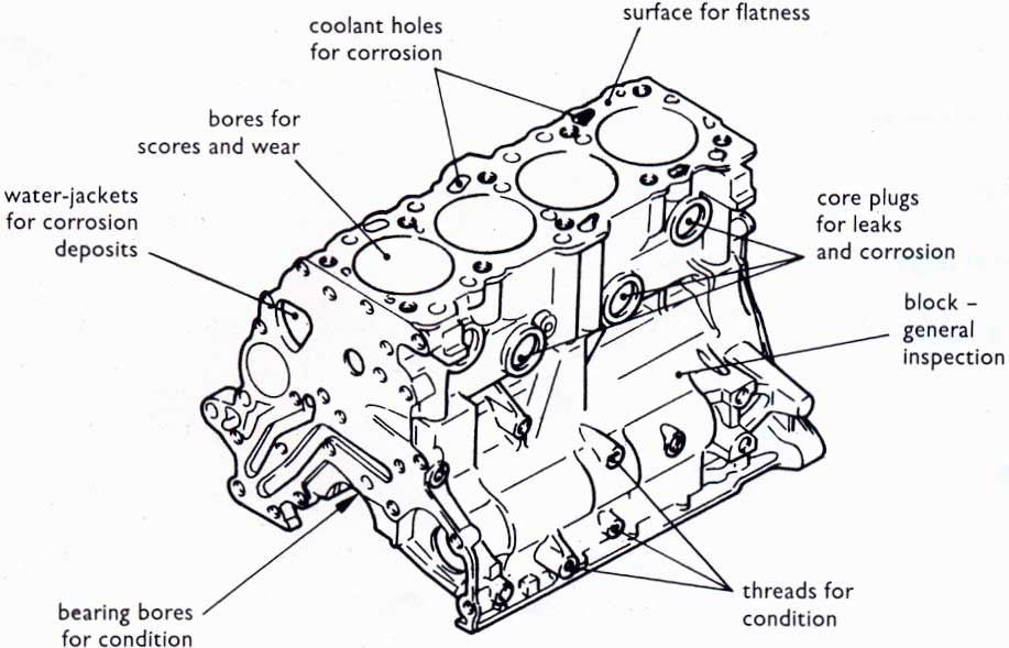 What is Cylinder Block and Cylinder Liner? Types of LinersMechathon
