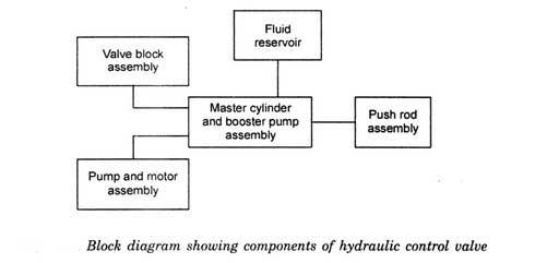 hydraulic-control-valve