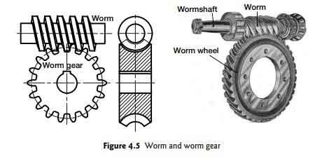 classification-of-gear