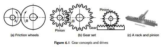 gear-drives