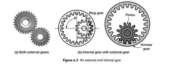 gear-types