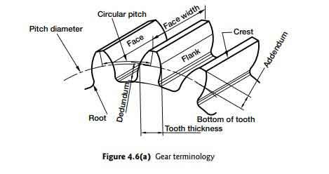 gears-terminology