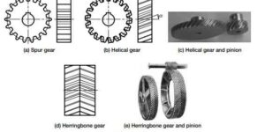 types-of-gears